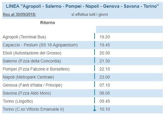 Flixbus Agropoli-Torino