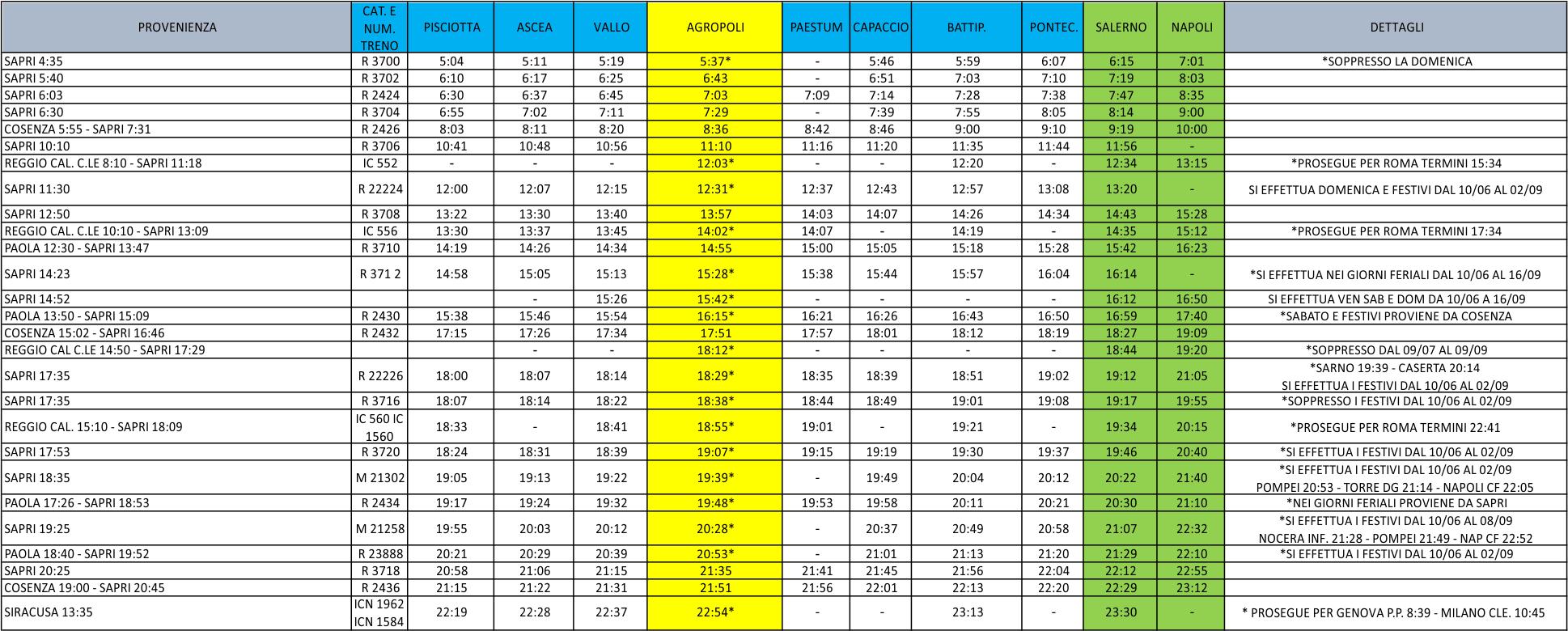 Calendario Napoli Orari.Orario Dei Treni Sapri Paola Agropoli Salerno Napoli
